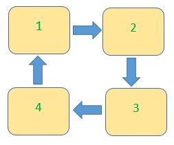 Le principe de la rotation des cultures sur l'exemple de quatre lits